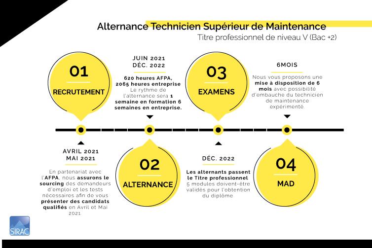 Intégrez un technicien de maintenance en alternance ! | SIRAC ETTP